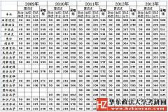 2016年华东政法大学区域经济学专业考研复试分数线
