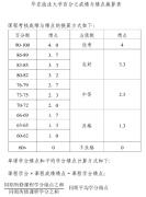 华东政法大学 绩点