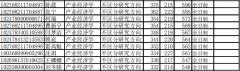 华东政法大学2018年产业经济学专业考研拟录取名单