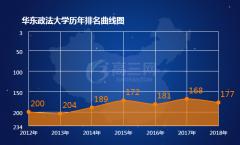 华东政法大学历年排名统计(2012-2018)
