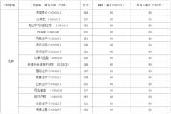 华东政法大学法学考研难不难